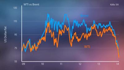 wti-olja-brent-skillnad-pris-graf.png