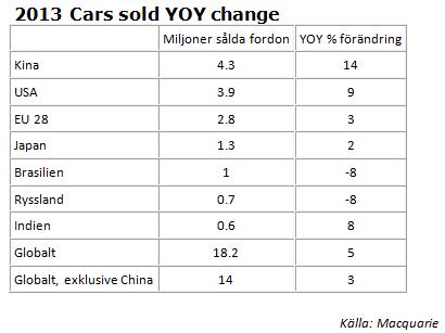 Förändring av sålda bilar