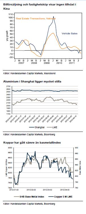 Bilförsäljning, fastighetsköp, aluminium och koppar