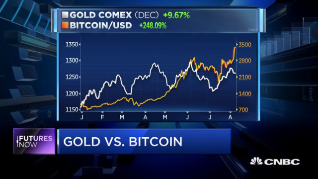 bitcoin-guld-pris.jpg