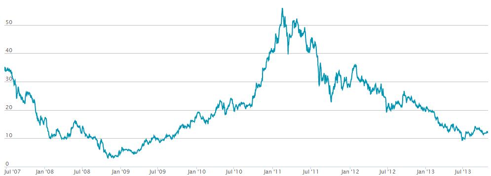 BlackPearl Resources aktiekurs sedan mitten av 2007