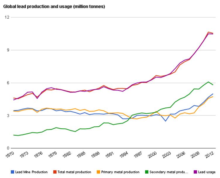 Global produktion och konsumtion av bly