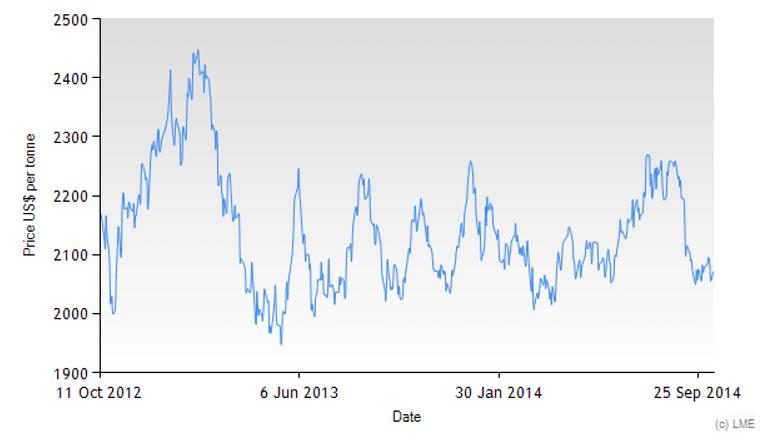 Priset på bly per ton i USD