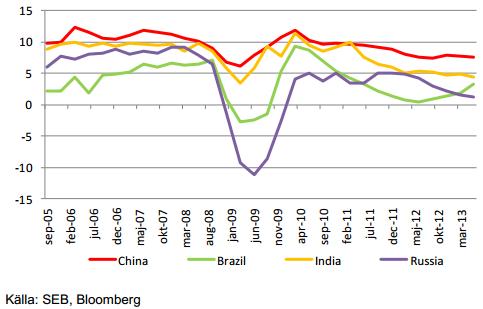BNP-tillväxt i BRIC-länder