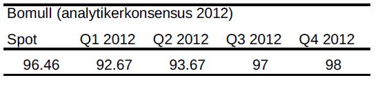 Bomull - Analytikerkonsensus år 2012