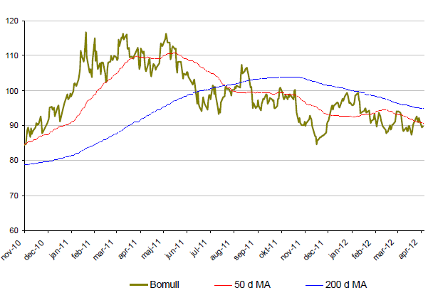 Bomull - Graf över prisutveckling - November 2010 till april 2012