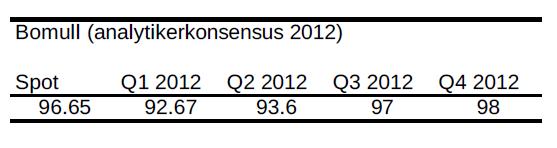 Bomull - Prognos på pris år 2012 - Analytikerkonsensus