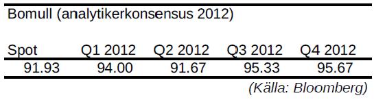 Bomull - Prognos på pris per kvartal år 2012
