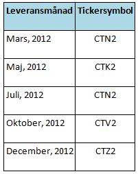 Terminer på bomull - Leveransdatum och tickersymboler