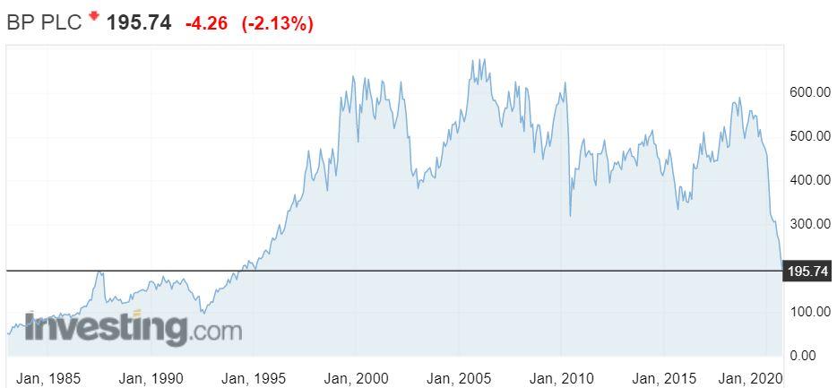 Graf över BP:s aktiekurs