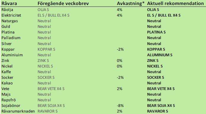 Bra investeringar i råvaror enligt SEB
