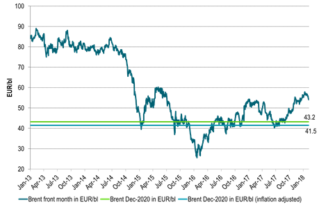 Brent crude 1mth contract in Euro/bl and current price of Brent Dec-2020 in Euro/bl and Real Euro/bl (inflation adjusted)
