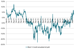 Brent 1-3 mth annualized roll-yield in the positive – Attracting long specs