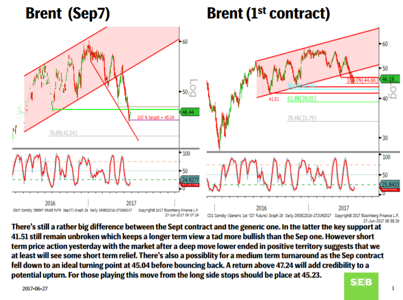 Brent oil slide