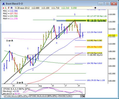 Analys på oljepriset - Brent Blend