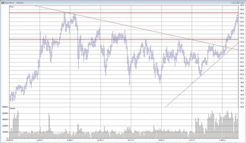 Brent Blend (olja) - Analys den 28 februari 2012