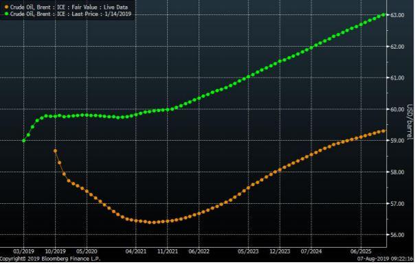 The Brent crude oil forward curves