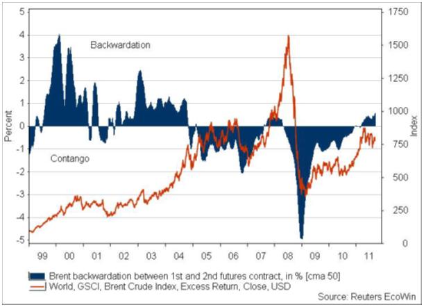 Brent Crude Index och backwardation