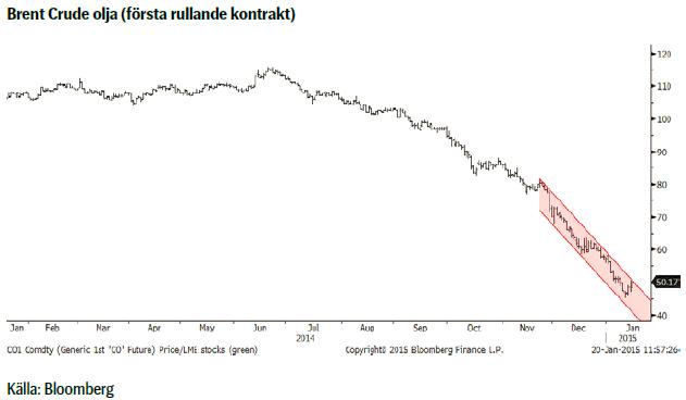 Brent crude-olja, första rullande termin