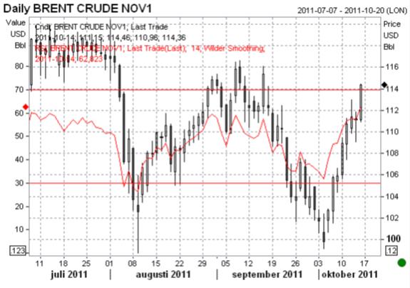 Brent Crude Olja - Nov1