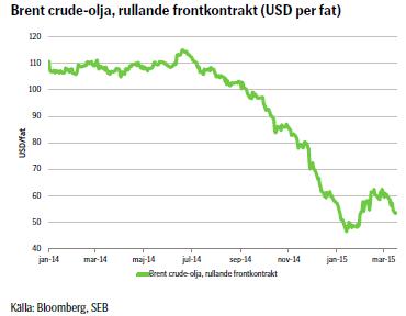 Brent crude-olja, rullande frontkontrakt (USD per fat)