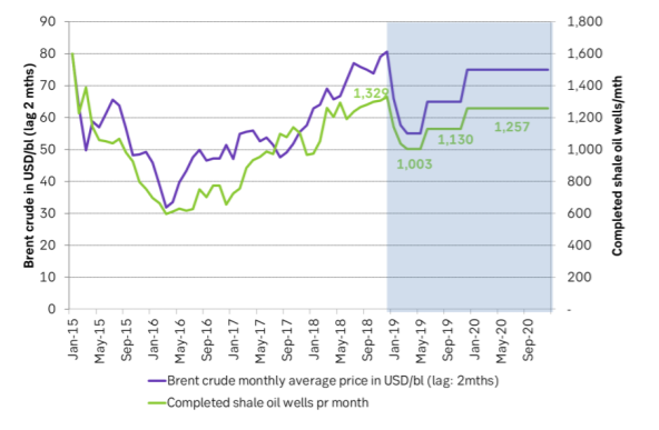 SEB Brent crude oil price forecast together with SEB US shale oil well completions forecast