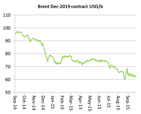 Brent contract