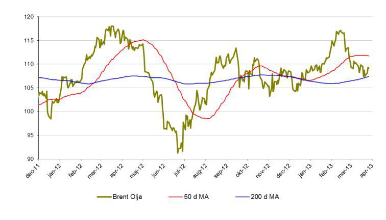 Analys på brent-olja den 31 mars 2013