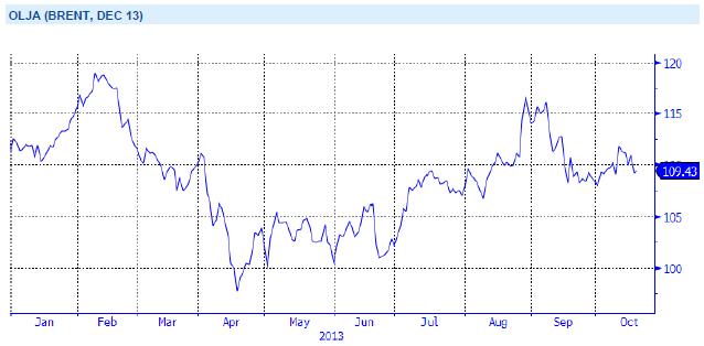 Brent-olja, december 2013-terminen