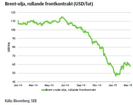 Brent-olja, rullande frontkontrakt (USD/fat)