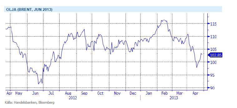 Brent-olja juni 2013-terminen
