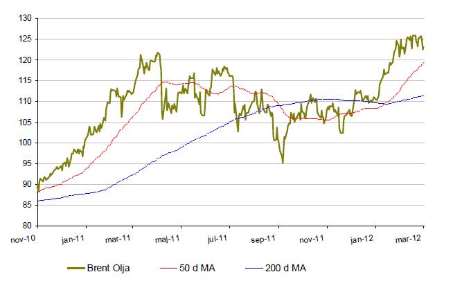 Kursutveckling för brent-olja år 2010 till 2012