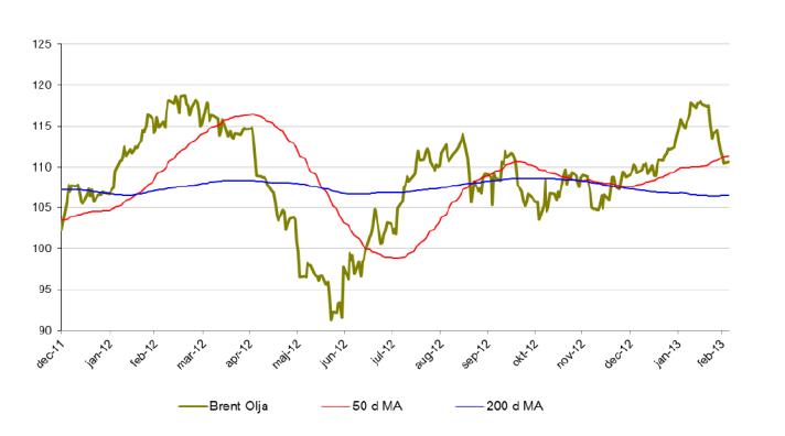 Pris på brent-olja, 40 och 200 d MA