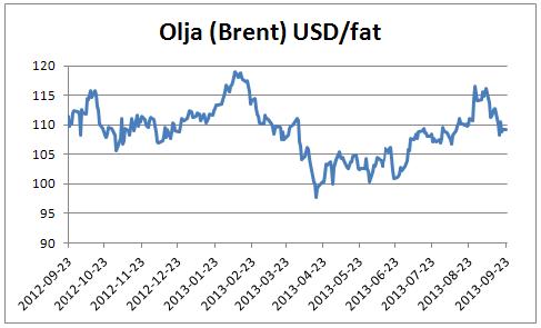 Prisutveckling på brent-olja i USD per fat