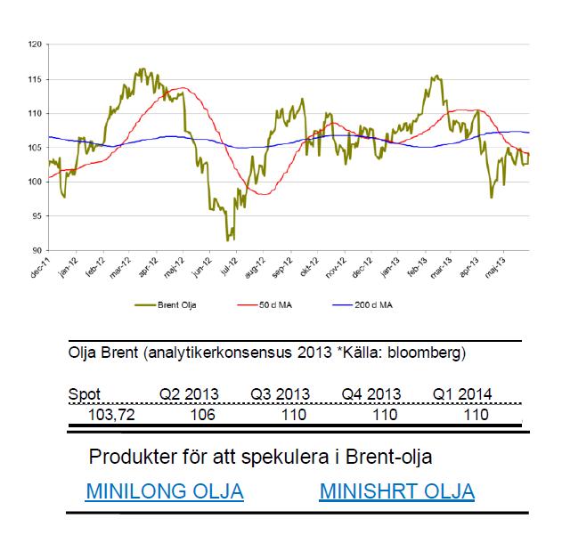 Prognoser på brent-olja