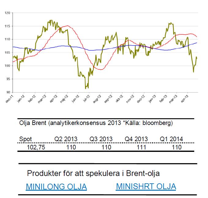 SIP Nordic om brent-olja