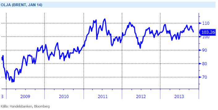Brentoljans utveckling över flera år