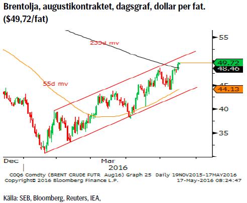 Brentolja, augustikontraktet, dagsgraf, dollar per fat. ($49,72/fat)