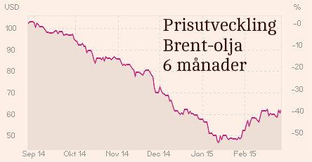 Brent-oljepris, utveckling 6 månader