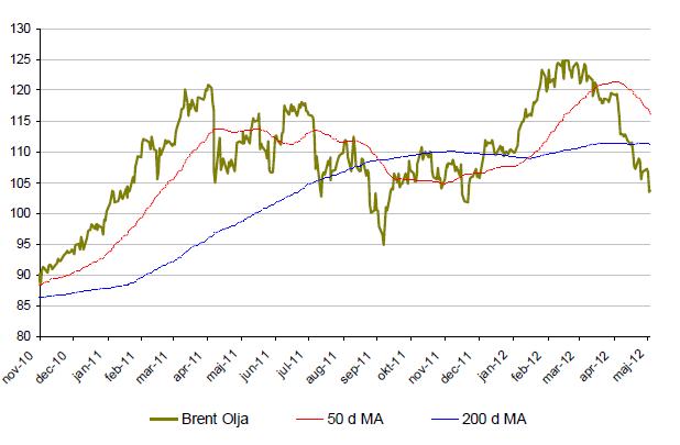 Brent - Oljeprisets utveckling - November 2010 till maj 2012
