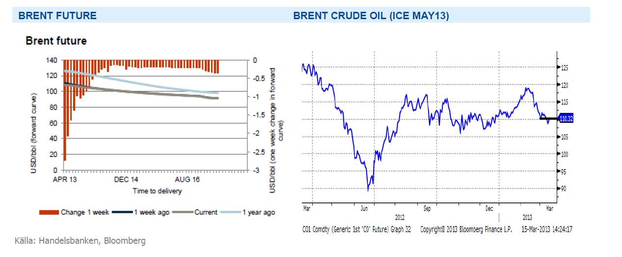 Brent-terminen, råolja maj 2013