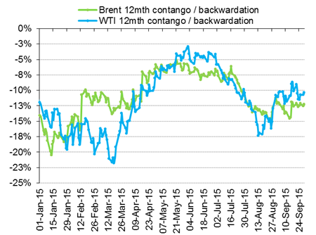 Contango and backwardation