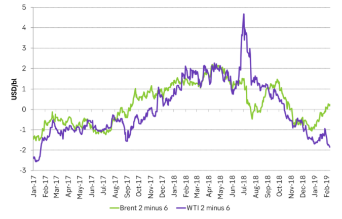 A large curve-shape-divergence between the Brent and the WTI crude curves has developed