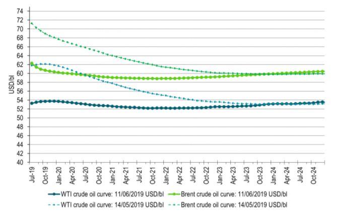 Brent and WTI forward crude curves