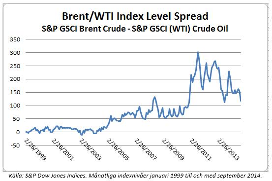 Brent-WTI index level spread