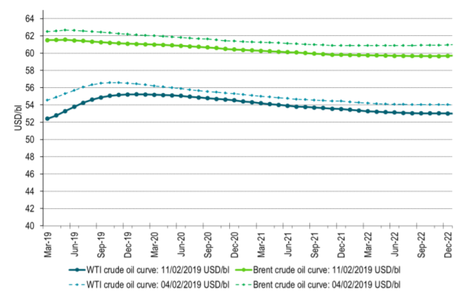 Brent and WTI crude curves