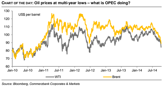 Price chart of Brent and WTI oil