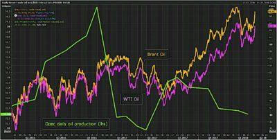 Fyra faktorer driver upp oljepriserna