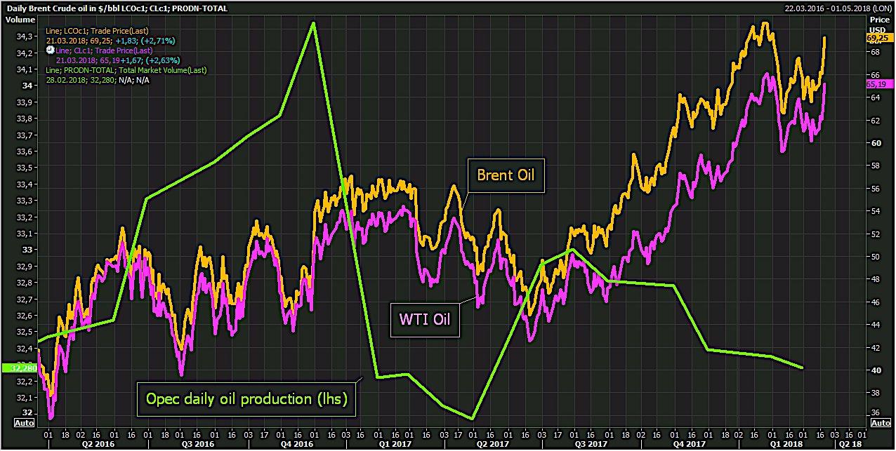 Graf över brent- och wti-pris, samt OPECs oljeproduktion