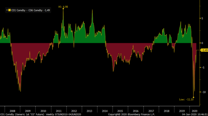 The Brent crude oil time spread